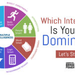 Which Intelligence Is Your Most Dominant?